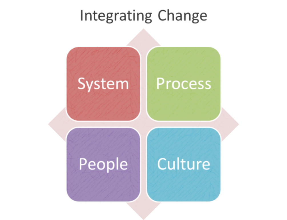 Integrating Change